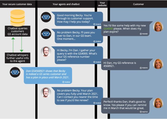 Hybrid chat